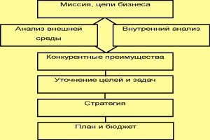 Что такое - бизнес-план?