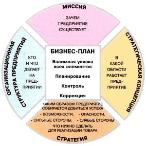 Увязка элементов бизнес-плана