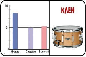 Из чего изготавливают барабаны?
