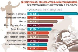Обеспеченность автошколами по регионам РФ