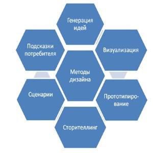 Дизайн бизнес модели