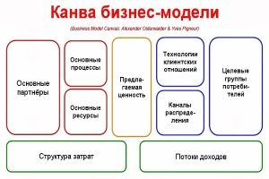 Канва бизнес модели