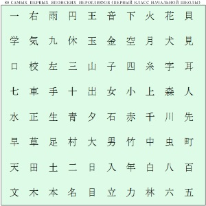Иероглифы для первого класса