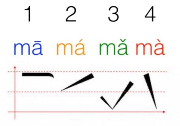 Пример для обучения произношению