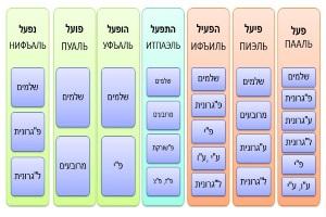 Образование глаголов