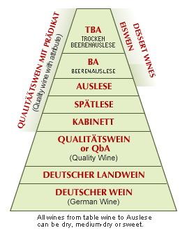 Германская классификация