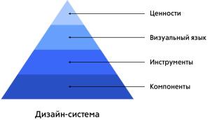 Дизайн-система