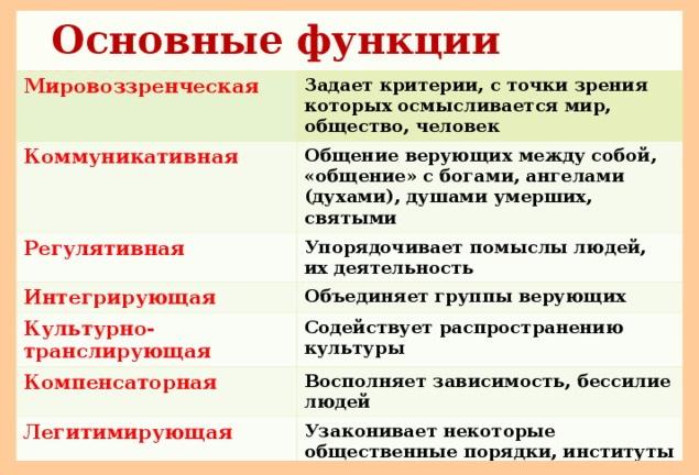 Основные функции